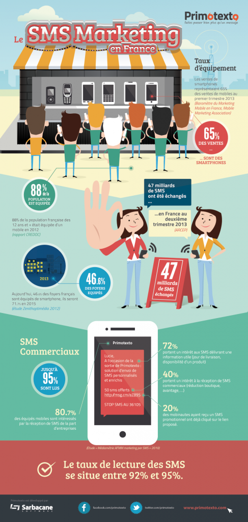 infographie SMS en France 2013 marketing mobile interactif